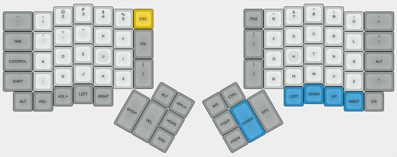 Figure 2: My ErgoDox Dvorak Layer Layout